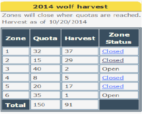 Wisconsin Wolf Slaughter