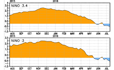 El Nino Gone