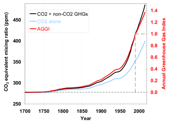 NOAA's Greenhouse Gas Index