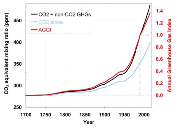 NOAA's Greenhouse Gas Index