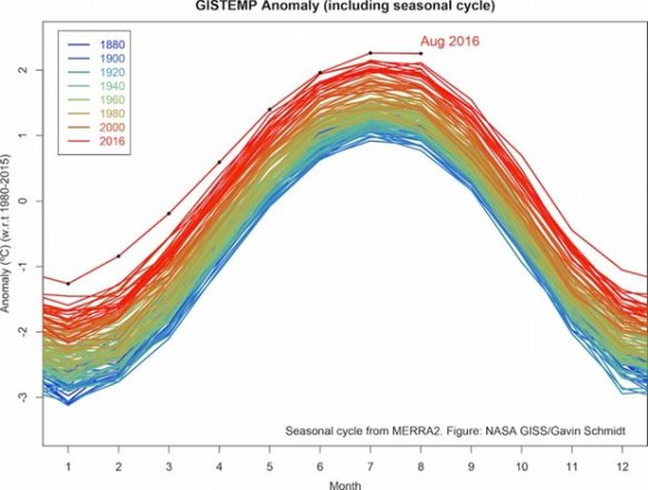 global-temperatures-through-august-of-2016