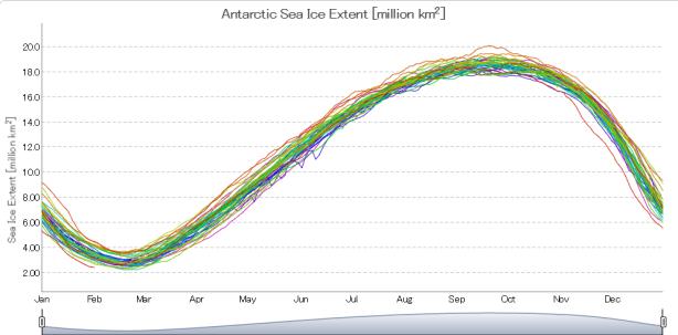 antarctic-sea-ice-new-record-low
